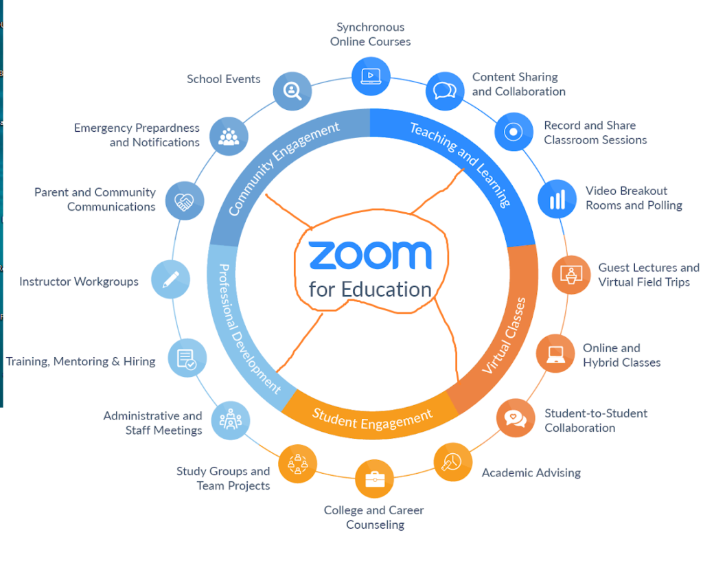 Zoom for education and students